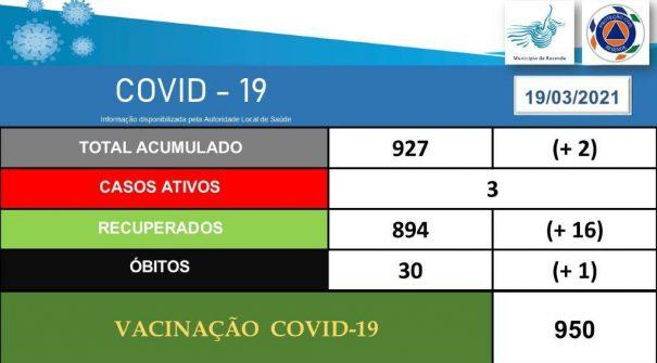 COVID-19 Ponto de Situação 19.03.2021 (13h30)