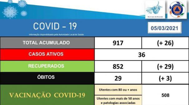 COVID-19 Ponto de Situação 05.03.2021 (16h10)