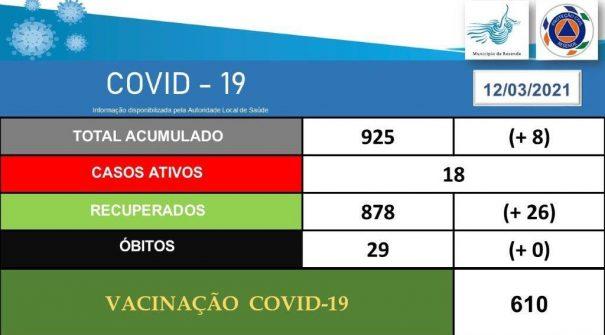 COVID-19 Ponto de Situação 12.03.2021 (16h05)