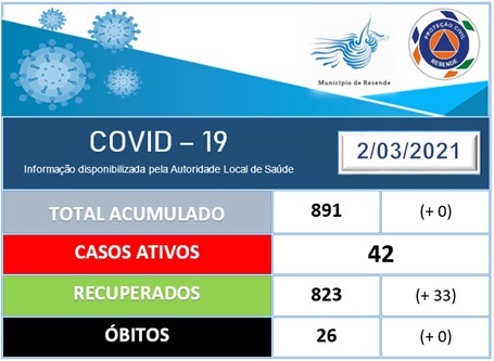 COVID-19 Ponto de Situação 02.03.2021 (11h30)
