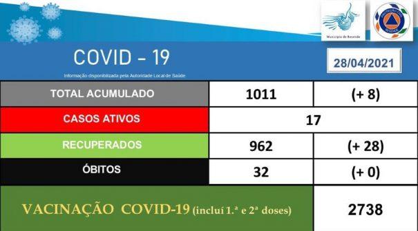 COVID-19 Ponto de Situação 28.04.2021 (11h30)