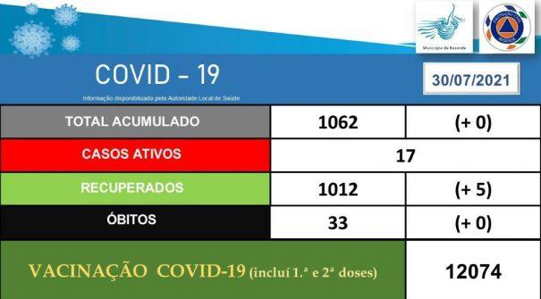 COVID-19 Ponto de Situação 30.07.2021 (15h00)