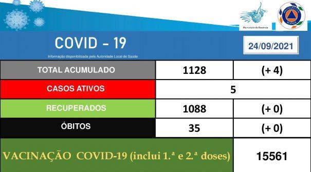 COVID-19 Ponto de Situação 24.09.2021 (19h00)