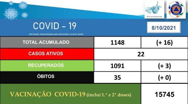 COVID-19 Ponto de Situação 08.10.2021 (17h00)