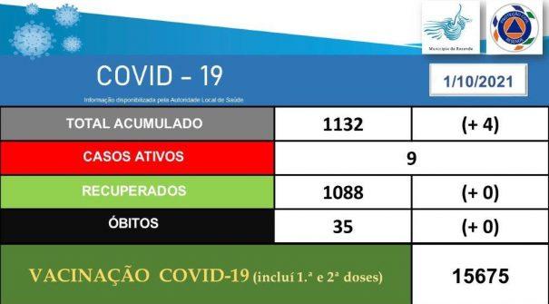 COVID-19 Ponto de Situação 01.10.2021 (15h30)